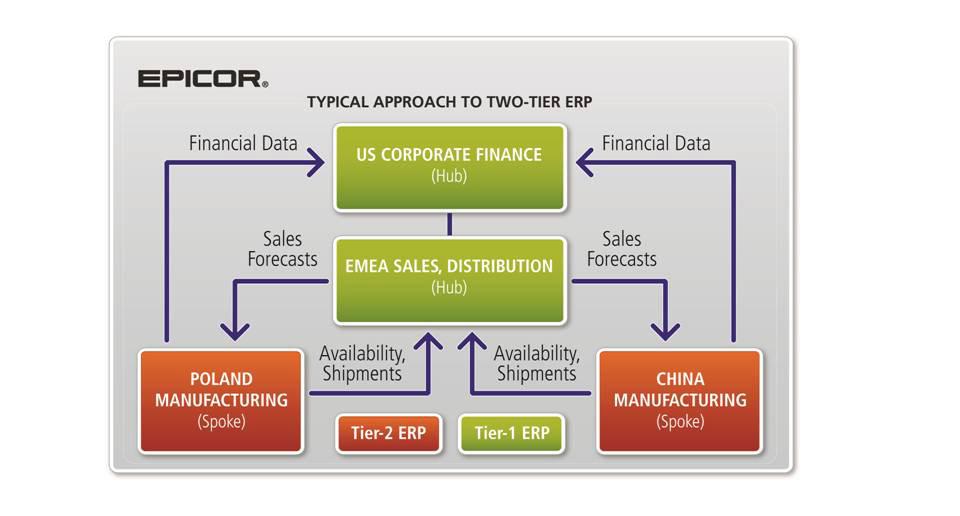 epicor-two-tier